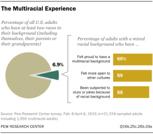 ST_2015-06-11_multiracial-americans_00-01